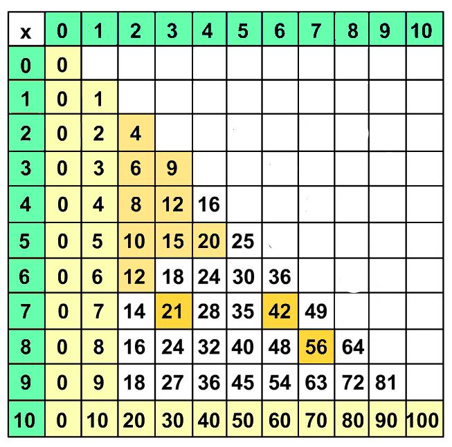 Tabelline - La tavola pitagorica da stampare ...